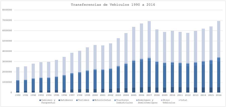 Serie histórica de Cambios de titularidad 1990-2016
