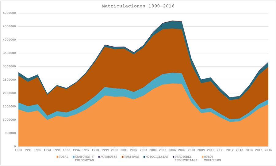 Serie histórica de Matriculaciones 1990-2016